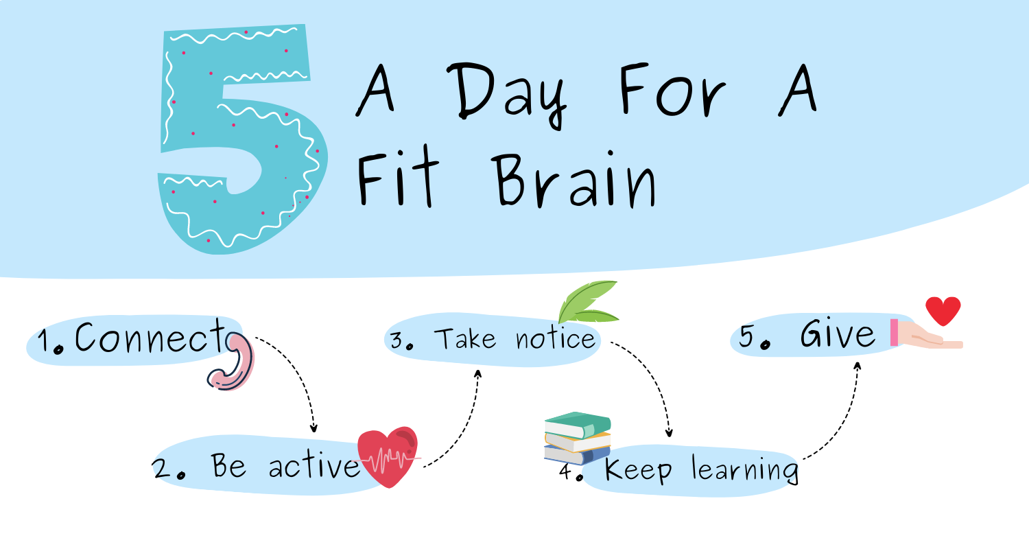 5 A Day For A Fit Brain